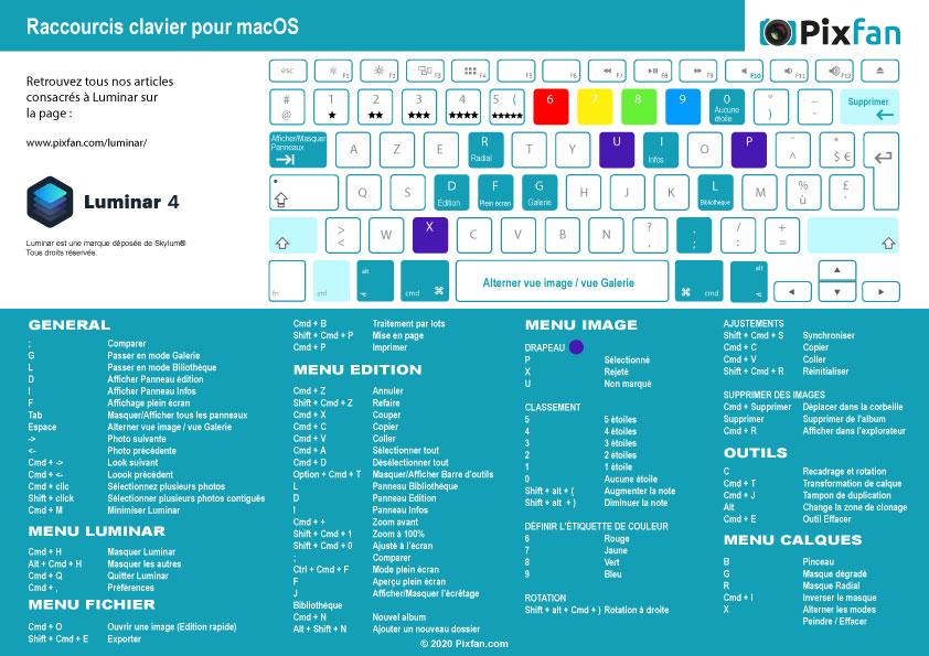 Raccourcis clavier Luminar 4